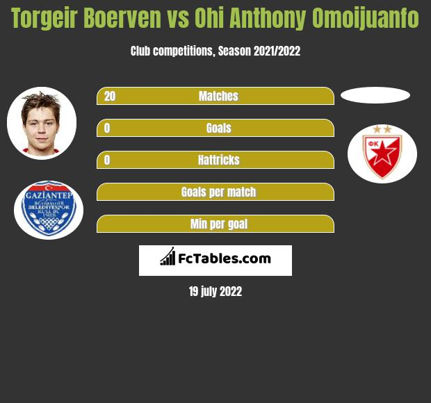 Torgeir Boerven vs Ohi Anthony Omoijuanfo h2h player stats