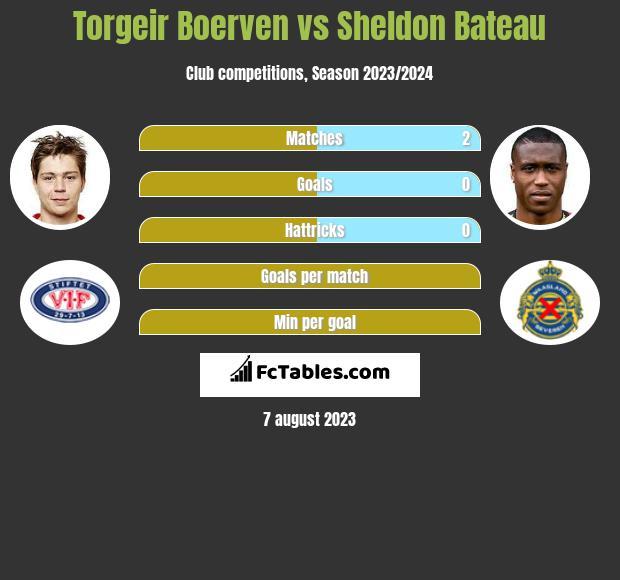 Torgeir Boerven vs Sheldon Bateau h2h player stats
