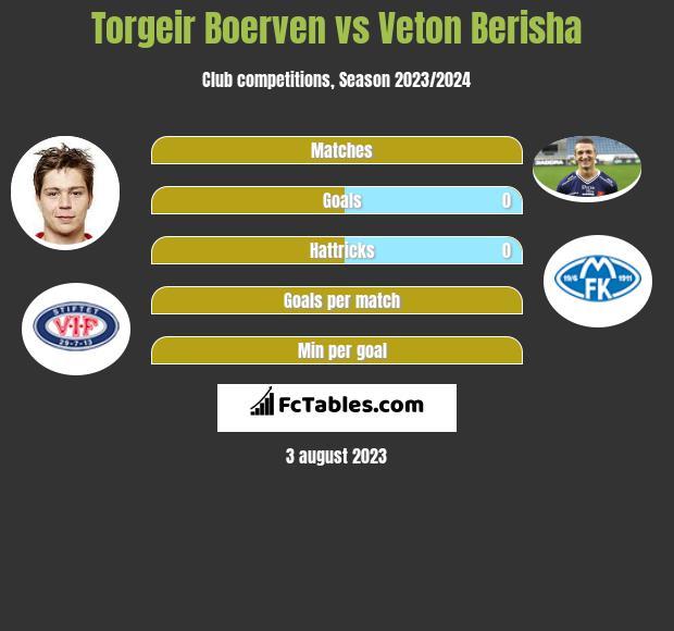 Torgeir Boerven vs Veton Berisha h2h player stats