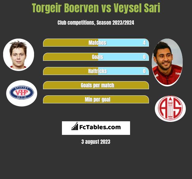 Torgeir Boerven vs Veysel Sari h2h player stats