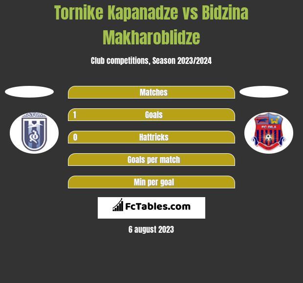 Tornike Kapanadze vs Bidzina Makharoblidze h2h player stats