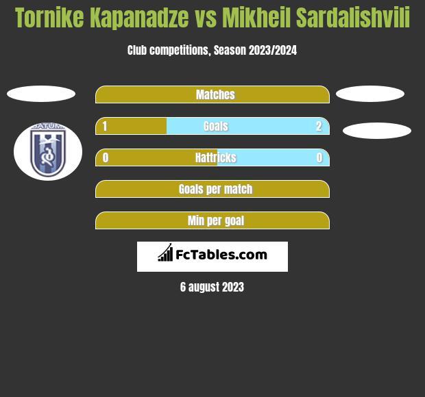 Tornike Kapanadze vs Mikheil Sardalishvili h2h player stats