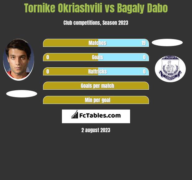 Tornike Okriaszwili vs Bagaly Dabo h2h player stats
