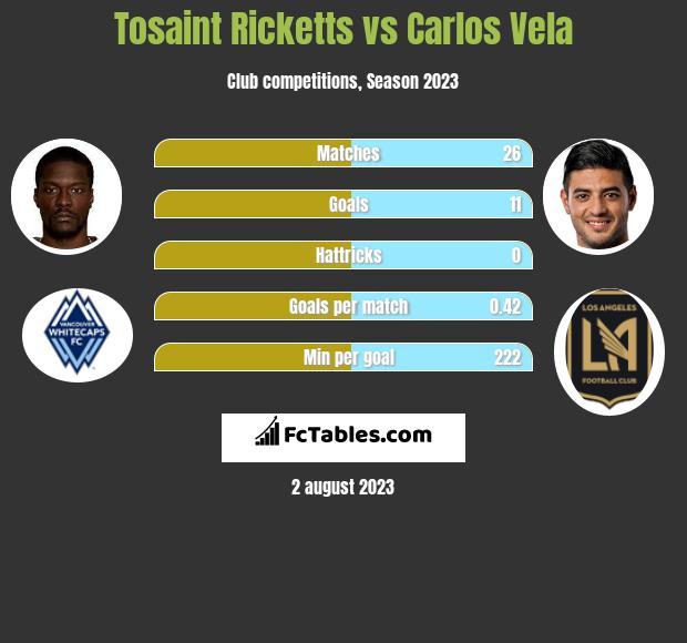 Tosaint Ricketts vs Carlos Vela infographic
