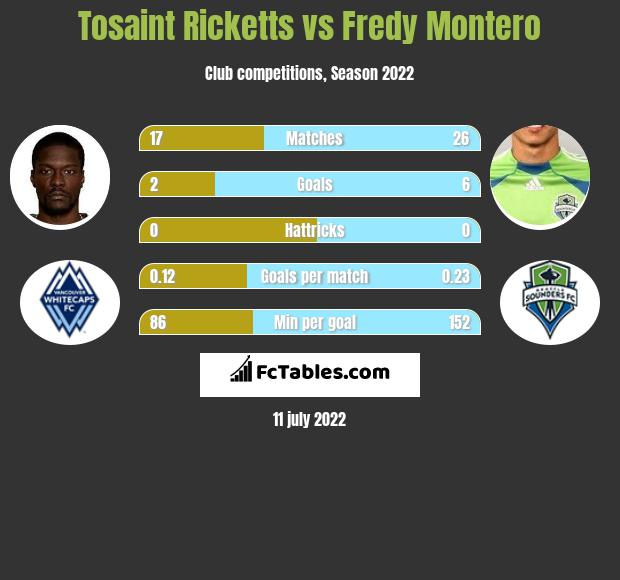 Tosaint Ricketts infographic statistics for Vancouver Whitecaps