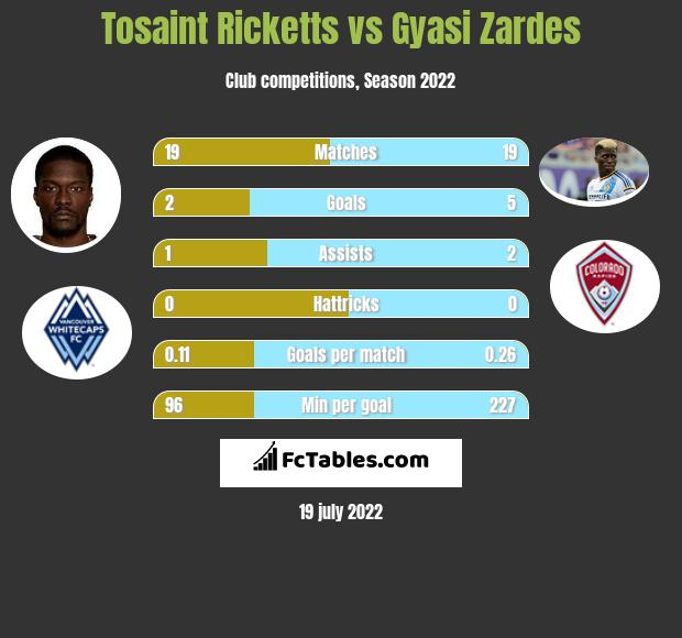 Tosaint Ricketts vs Gyasi Zardes h2h player stats