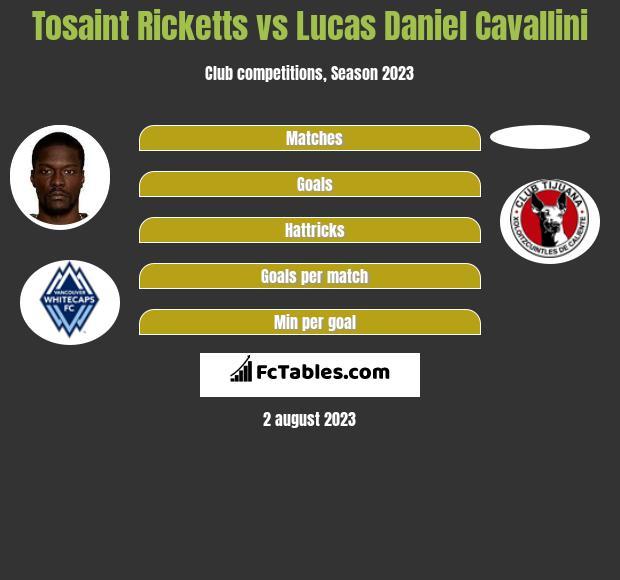 Tosaint Ricketts vs Lucas Daniel Cavallini infographic