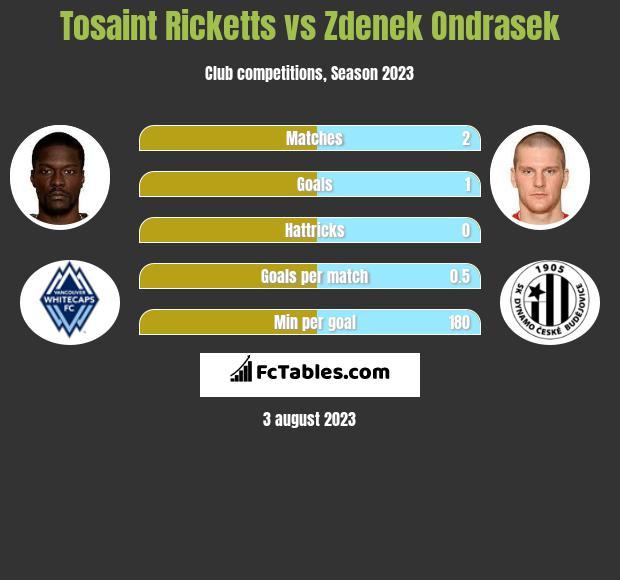 Tosaint Ricketts vs Zdenek Ondrasek h2h player stats