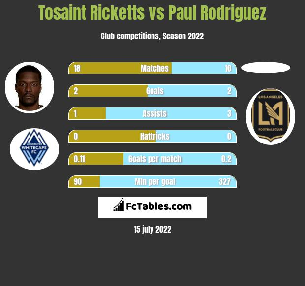 Tosaint Ricketts vs Paul Rodriguez infographic