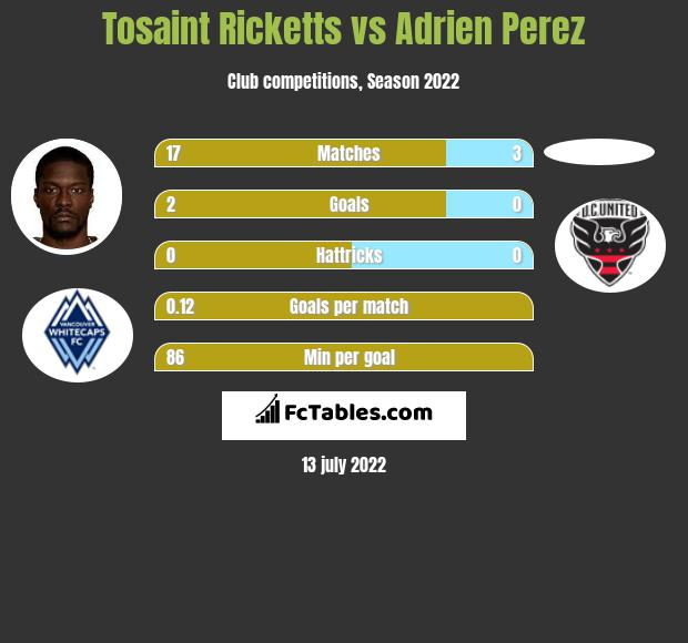 Tosaint Ricketts vs Adrien Perez infographic