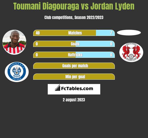 Toumani Diagouraga vs Jordan Lyden infographic