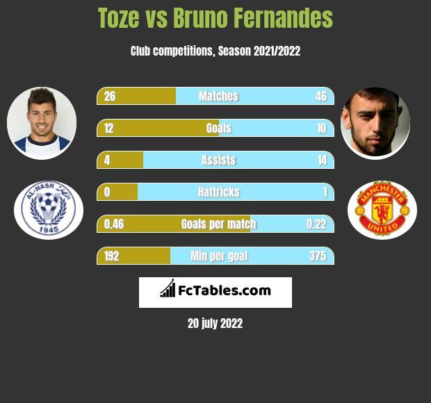 Toze vs Bruno Fernandes h2h player stats