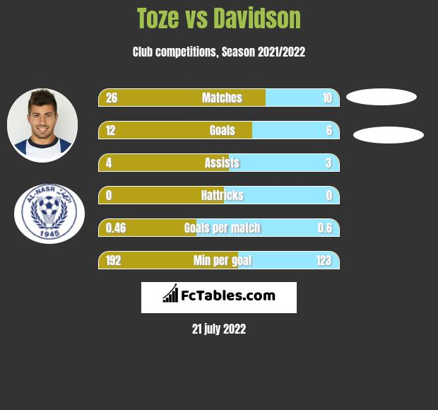 Toze vs Davidson infographic