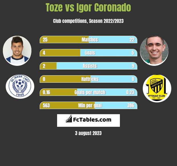 Toze vs Igor Coronado infographic