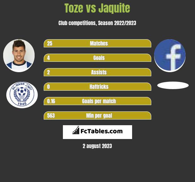 Toze vs Jaquite infographic