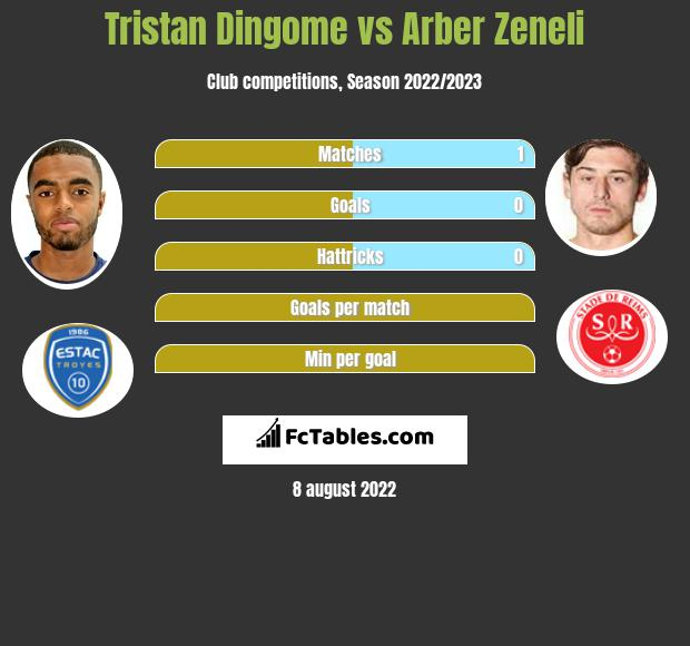 Tristan Dingome infographic statistics for Reims