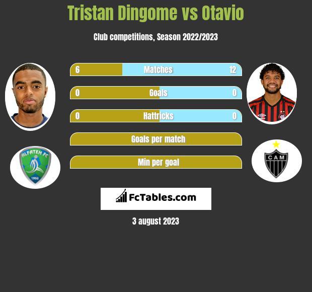 Tristan Dingome vs Otavio infographic
