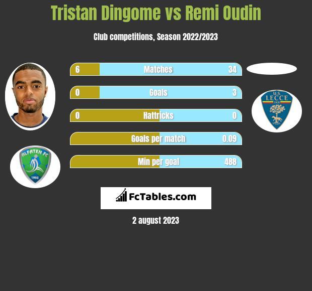 Tristan Dingome vs Remi Oudin infographic