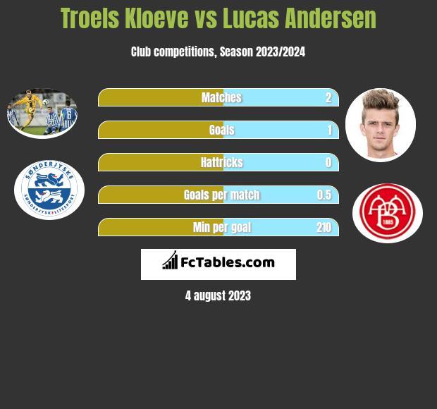 Troels Kloeve vs Lucas Andersen infographic