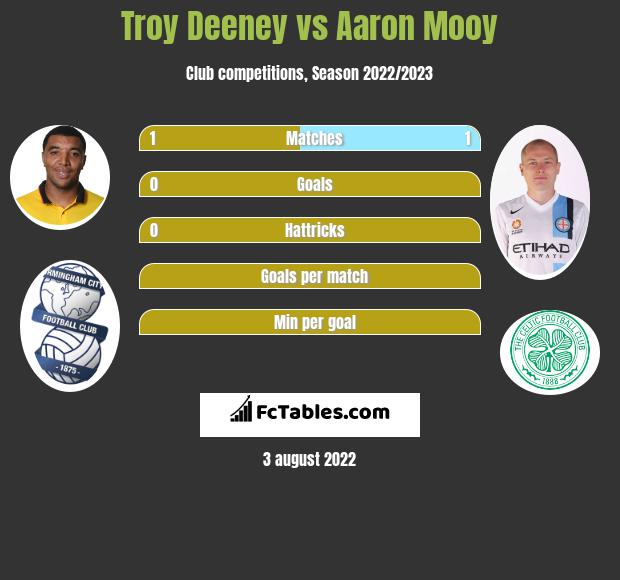 Troy Deeney vs Aaron Mooy h2h player stats