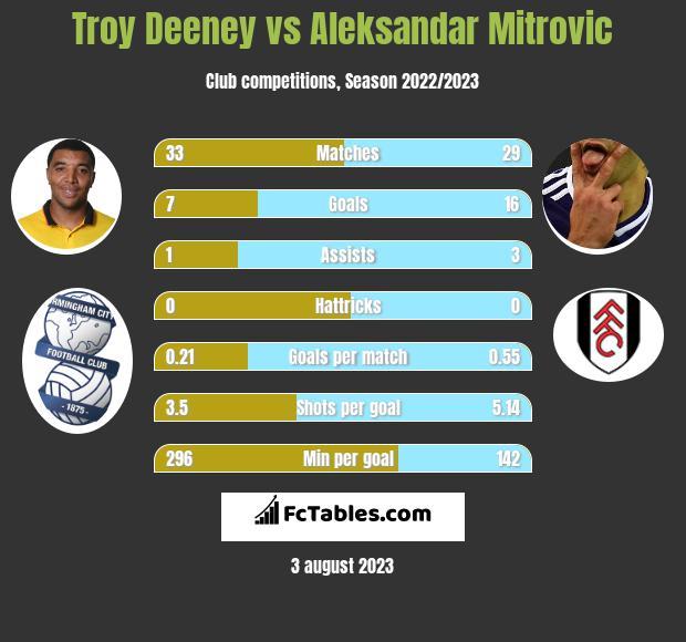 Troy Deeney vs Aleksandar Mitrovic infographic