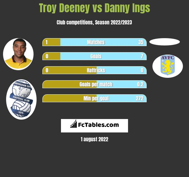 Troy Deeney vs Danny Ings h2h player stats
