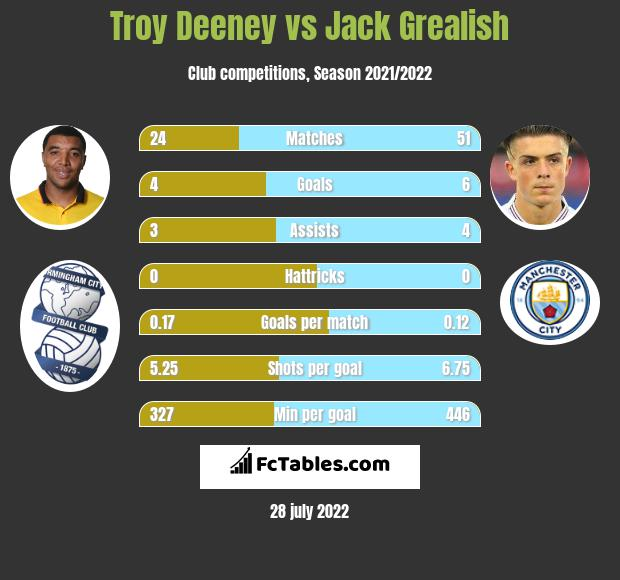 Troy Deeney vs Jack Grealish infographic