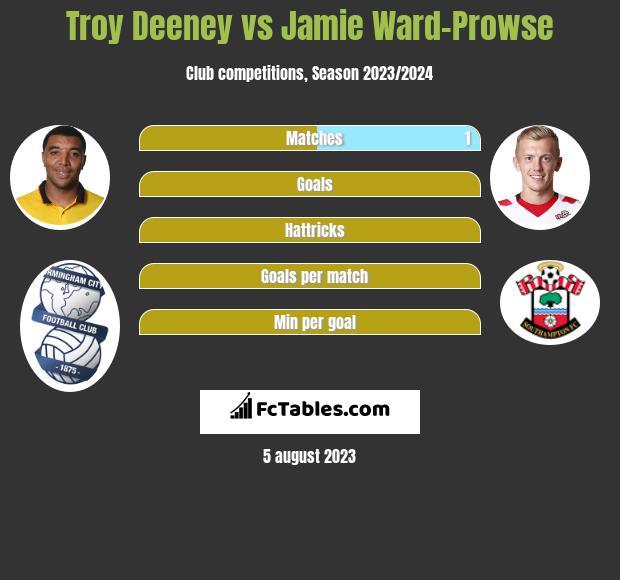 Troy Deeney vs Jamie Ward-Prowse