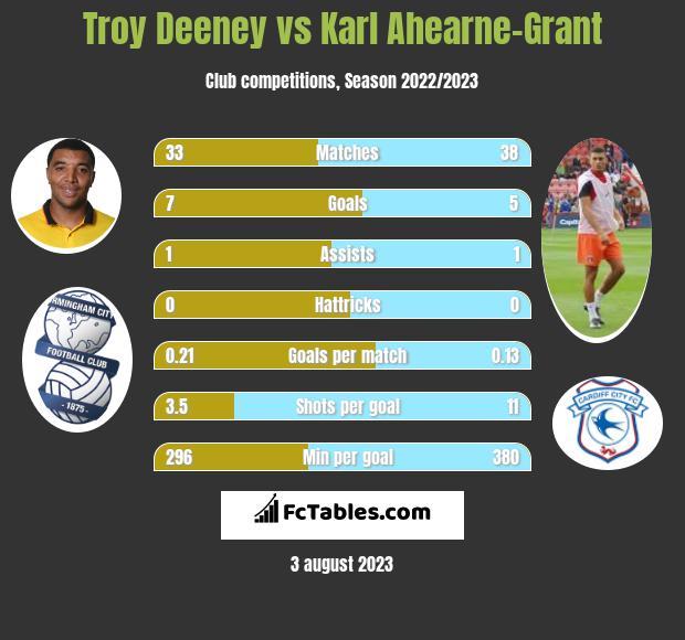 Troy Deeney vs Karl Ahearne-Grant h2h player stats