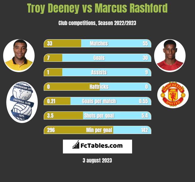 Troy Deeney vs Marcus Rashford infographic