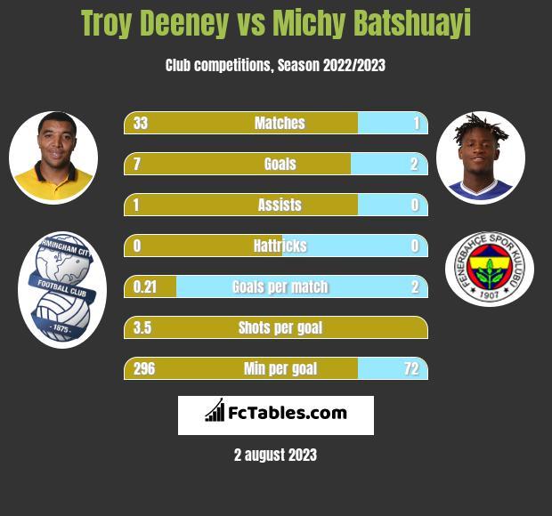 Troy Deeney vs Michy Batshuayi infographic