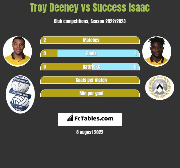 Troy Deeney vs Success Isaac infographic