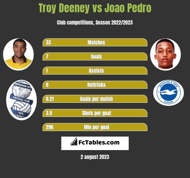Troy Deeney vs Joao Pedro infographic