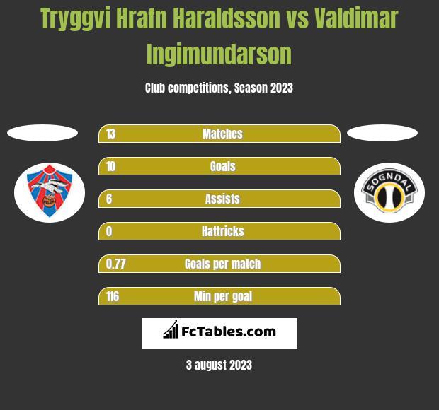 Tryggvi Hrafn Haraldsson vs Valdimar Ingimundarson h2h player stats