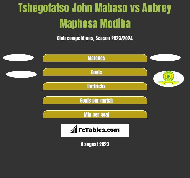 Tshegofatso John Mabaso vs Aubrey Maphosa Modiba h2h player stats