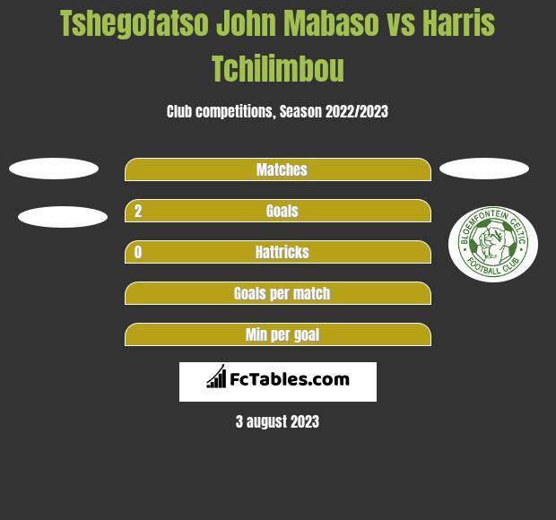 Tshegofatso John Mabaso vs Harris Tchilimbou h2h player stats