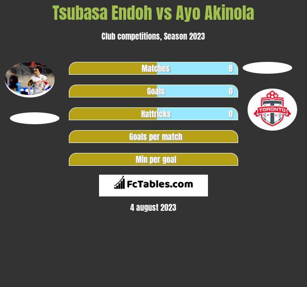 Tsubasa Endoh vs Ayo Akinola infographic
