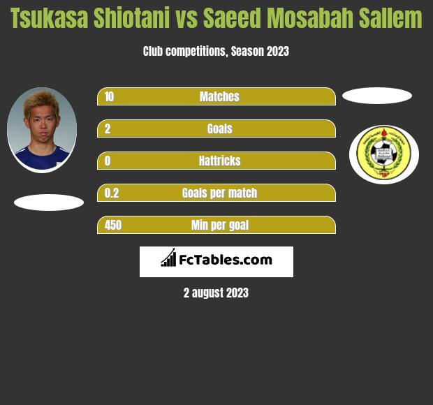 Tsukasa Shiotani vs Saeed Mosabah Sallem infographic