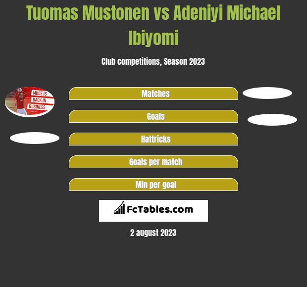 Tuomas Mustonen vs Adeniyi Michael Ibiyomi h2h player stats
