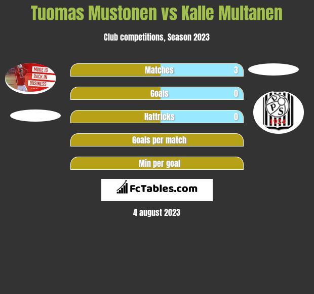 Tuomas Mustonen vs Kalle Multanen h2h player stats