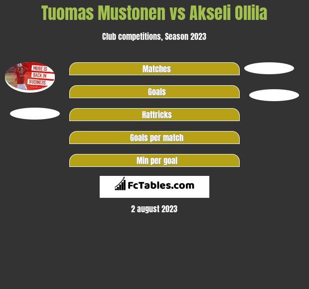 Tuomas Mustonen vs Akseli Ollila h2h player stats