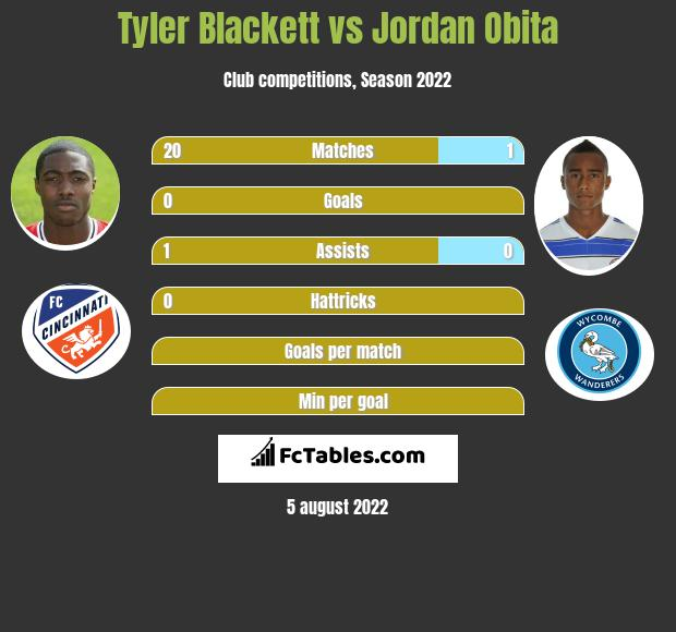 Tyler Blackett vs Jordan Obita infographic