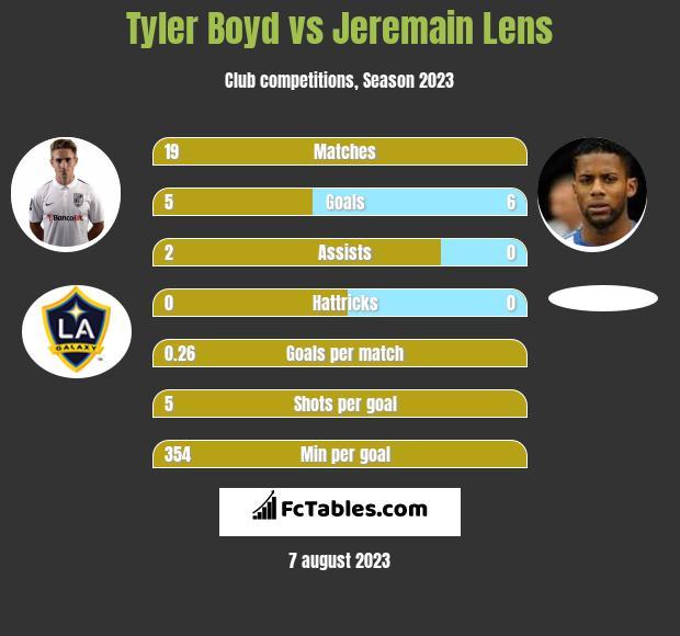 Tyler Boyd vs Jeremain Lens infographic