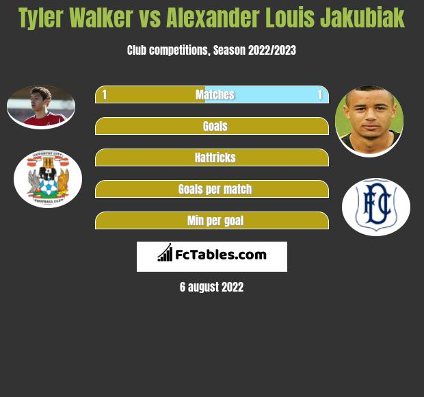 Tyler Walker vs Alexander Louis Jakubiak h2h player stats