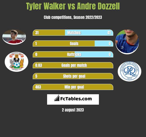 Tyler Walker vs Andre Dozzell h2h player stats