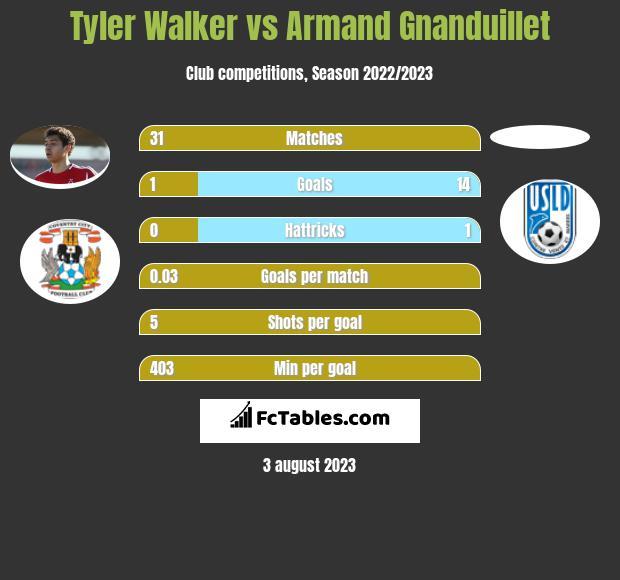 Tyler Walker vs Armand Gnanduillet h2h player stats