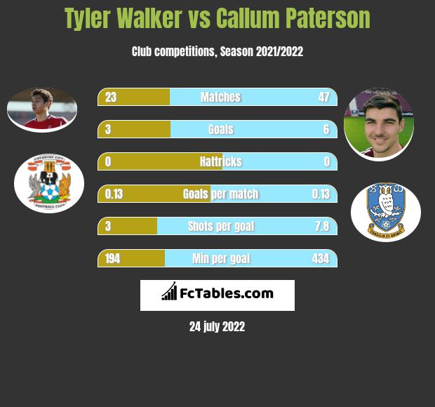 Tyler Walker vs Callum Paterson infographic