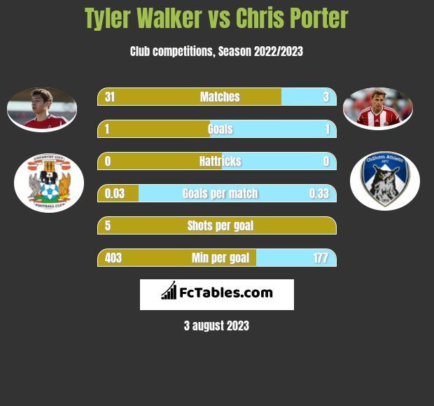 Tyler Walker vs Chris Porter h2h player stats
