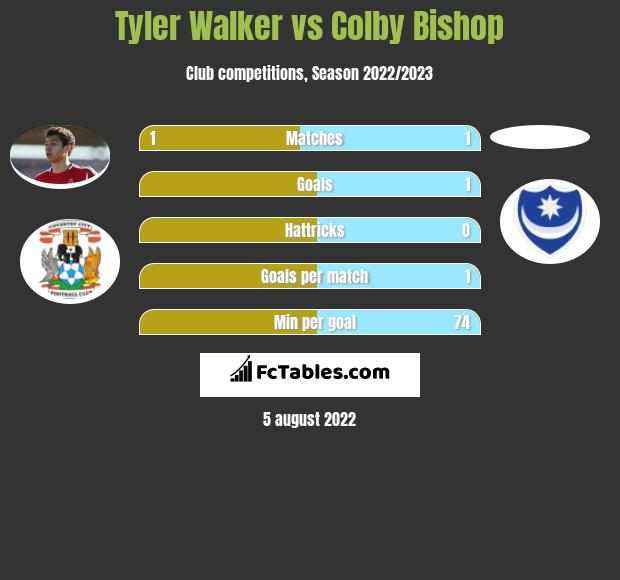 Tyler Walker vs Colby Bishop h2h player stats