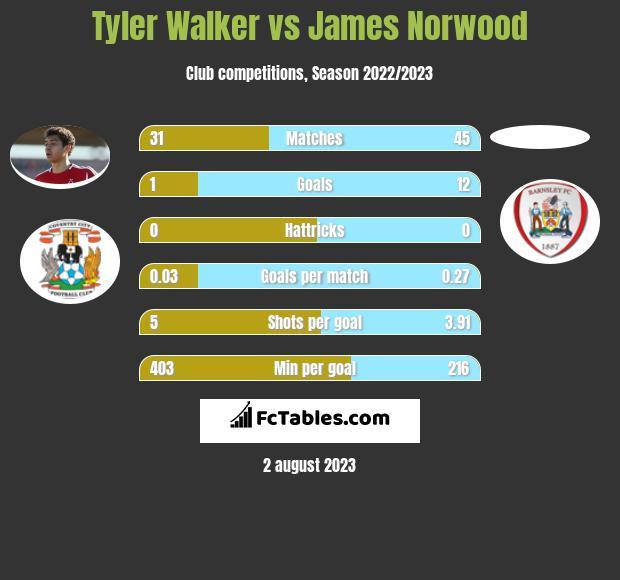Tyler Walker vs James Norwood h2h player stats